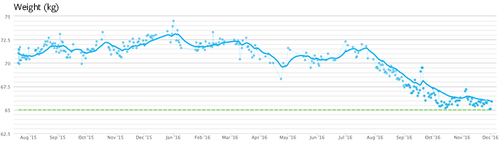 Weight graph I pulled from Withing's Health Mate