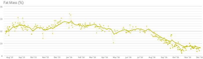 Fat Mass graph I pulled from Withing's Health Mate web app