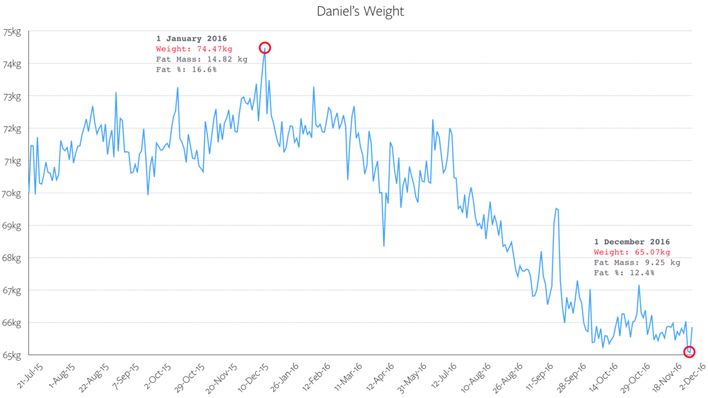 My Weight Graph